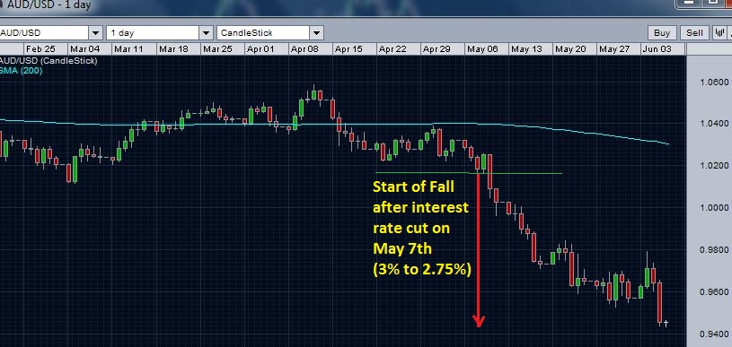 AUD/USD fall after interest rate cut