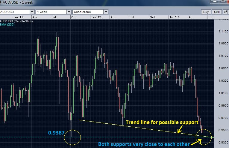 AUDUSD weekly chart - possible supports