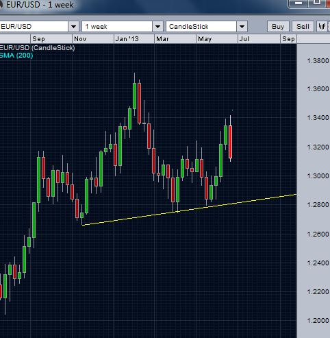 EUR/USD and the longer term trend line