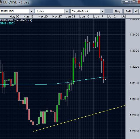 EUR/USD and the short term trend line