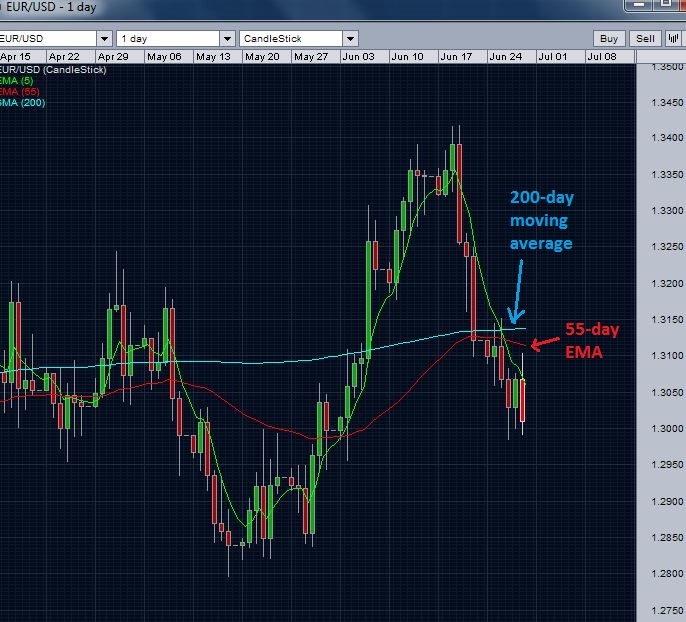 EURUSD below 200 day moving average and also 55 day EMA