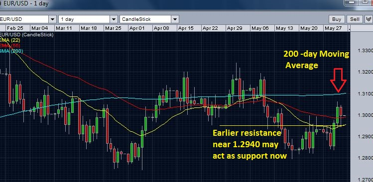 EUR/USD daily chart - resistance below 200 day moving average