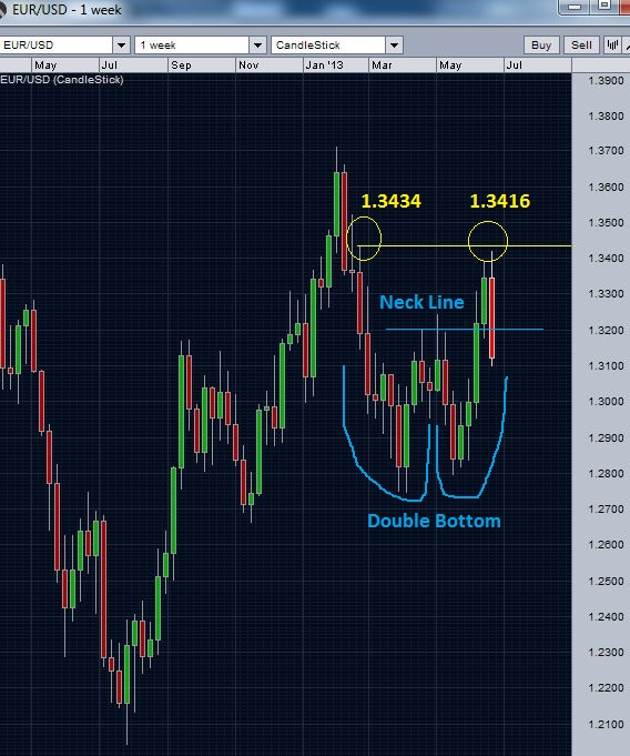 EUR/USD double bottom - weekly chart