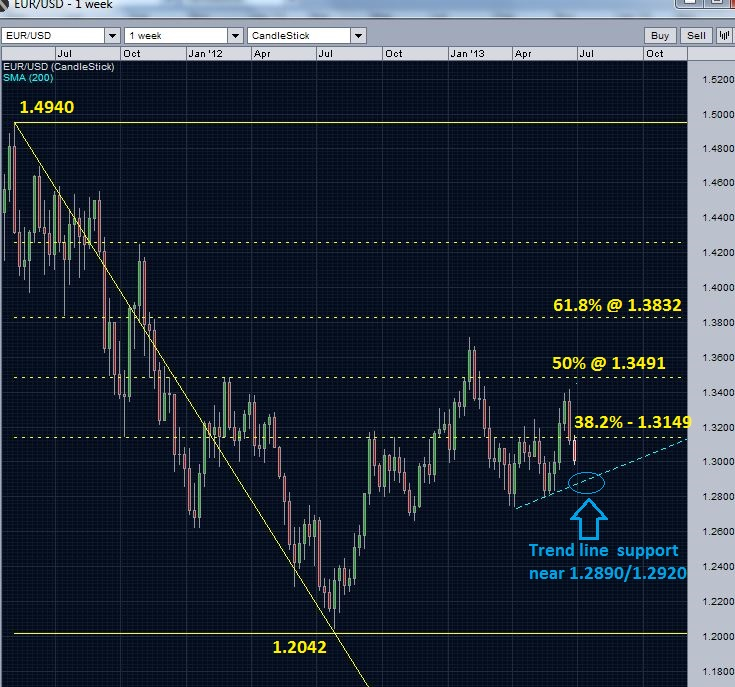 EURUSD - failure below 61.8 retracement