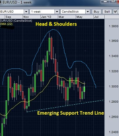 EUR/USD weekly chart - head and shoulders chart pattern