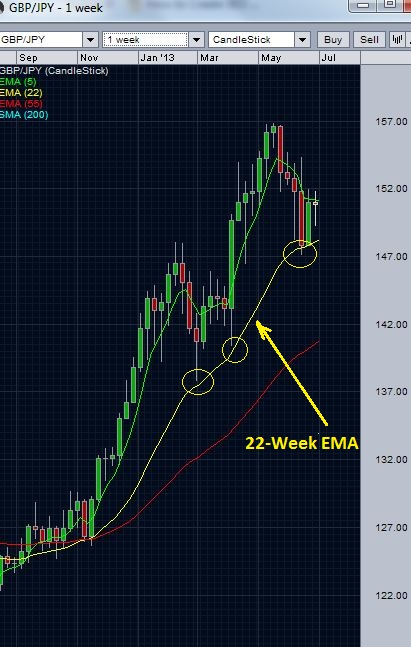 GBPJPY and 22 week EMA support
