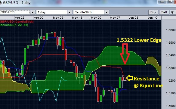 GBP/USD and Ichimoku cloud