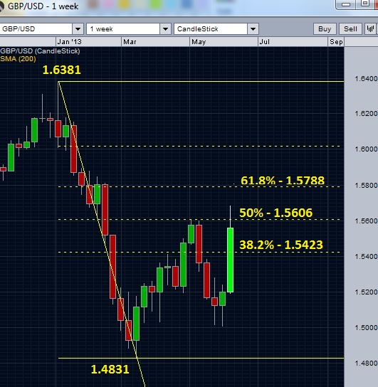 GBPUSD and retracement levels