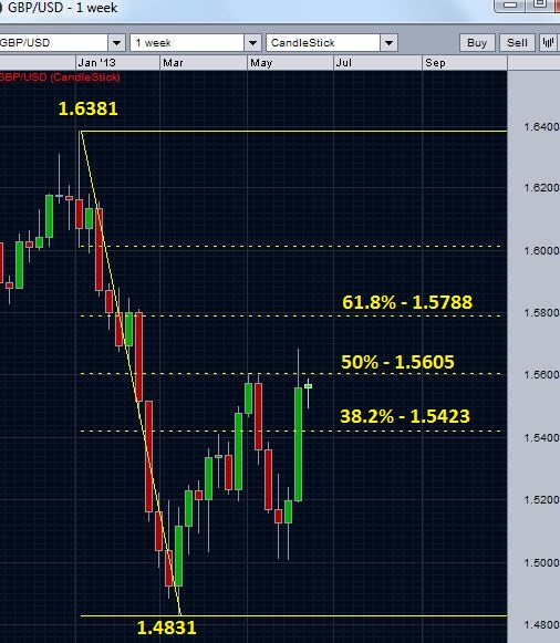 GBPUSD and retracements
