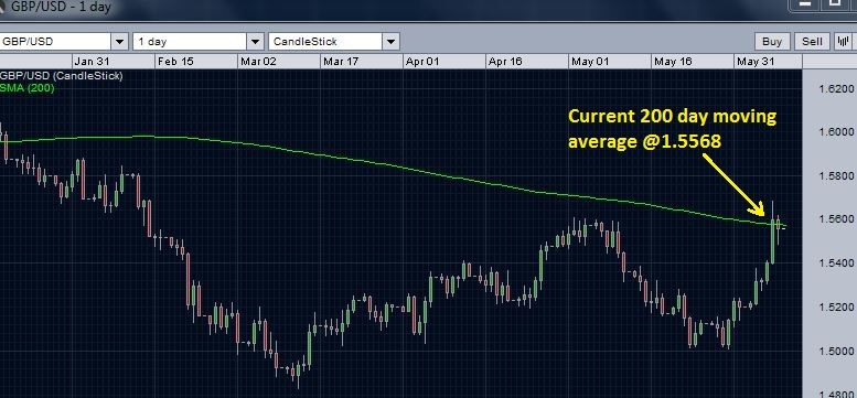 GBP/USD breaks 200 day moving average resistance