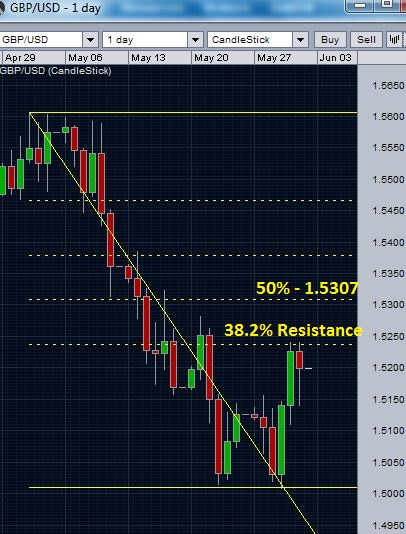 GBP/USD daily chart - retracement levels