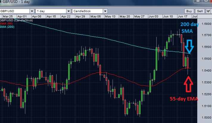 GBP/USD - failure ahead of 200-day moving average