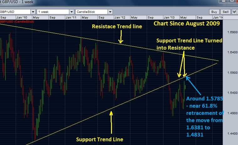 GBP/USD weekly chart - long term trend lines