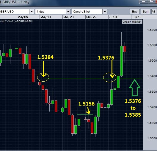 Important supports for GBP/USD