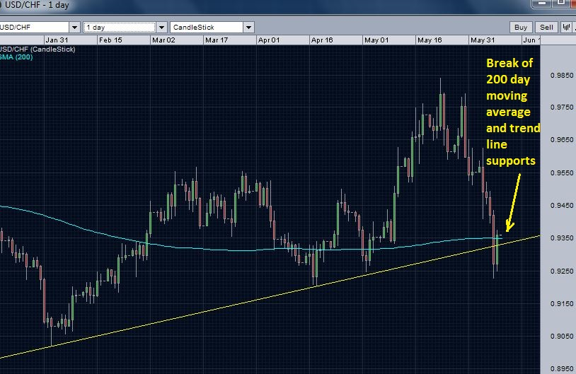 USD/CHF daily chart - break of trend line and 200-day moving average supports