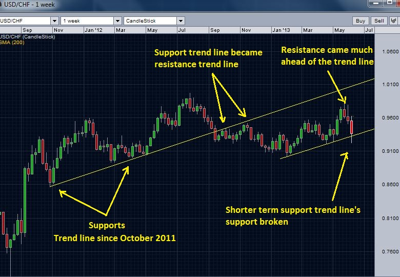 USD/CHF support and resistances - Trend lines