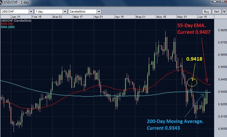 USD/CHF testing 200day moving average