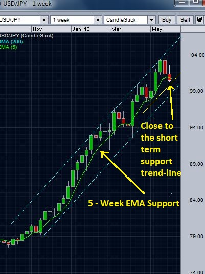 USD/JPY 5 week EMA and the rising channel