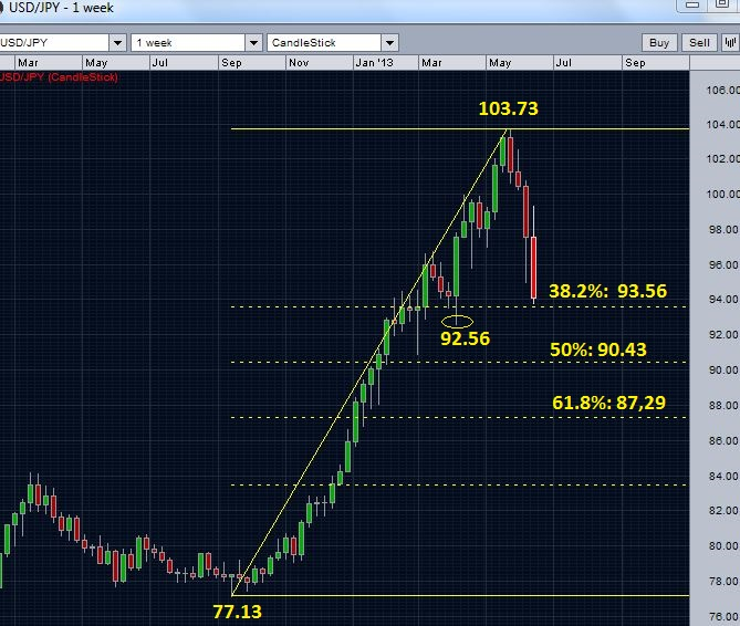 USDJPY Near the first retracement level