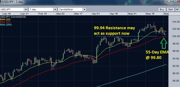 USD/JPY analysis - 55-day EMA support