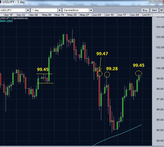 USD/JPY and resistances