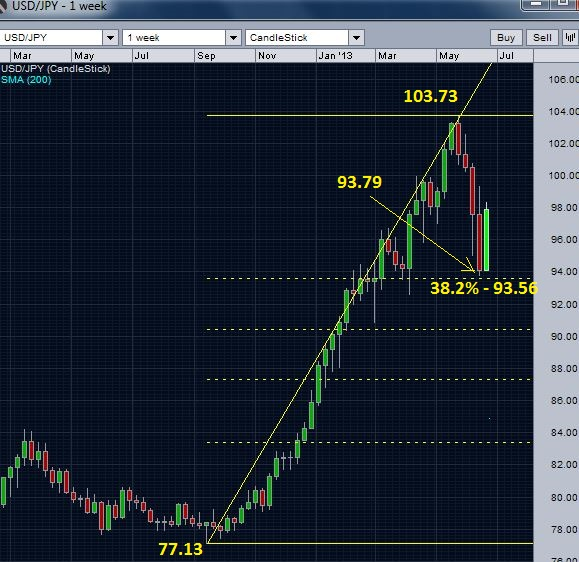 USD/JPY completing retracement