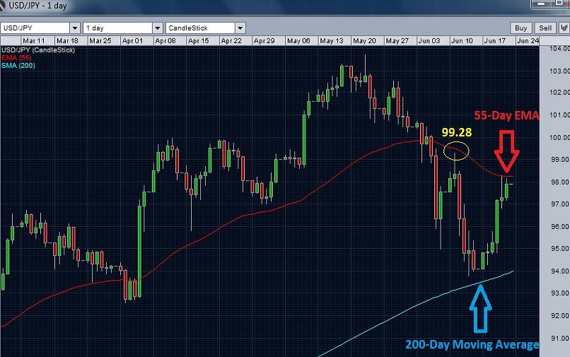 USD/JPY daily chart with 200 day SAM and 55 day EMA