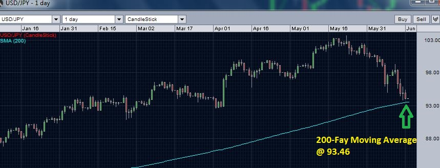 USD/JPY near 200 day moving average support