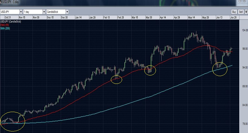 USDJPY with 200 day SMA and 55 day EMA