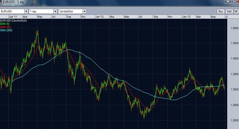 longer term view of EURUSD against 200 day SMA and 55 day EMA