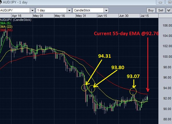 AUDJPY against 55 day EMA resistance