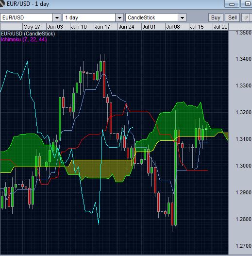 EUR/USD and daily Ichimoku cloud