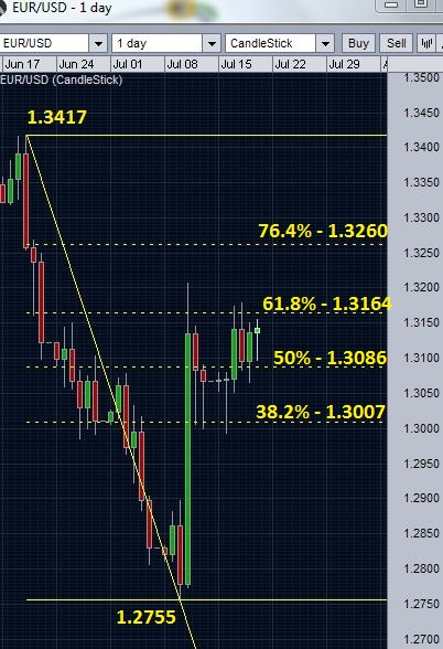 EURUSD and retracement levels