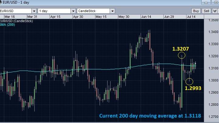 EUR/USD around 200 day moving average