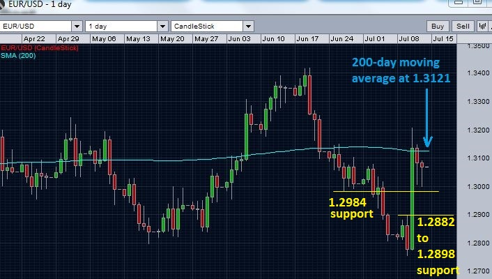 EURUSD falls below 200 day moving average again