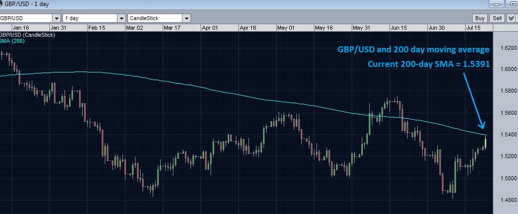GBPUSD finding resistance at 200 day moving average