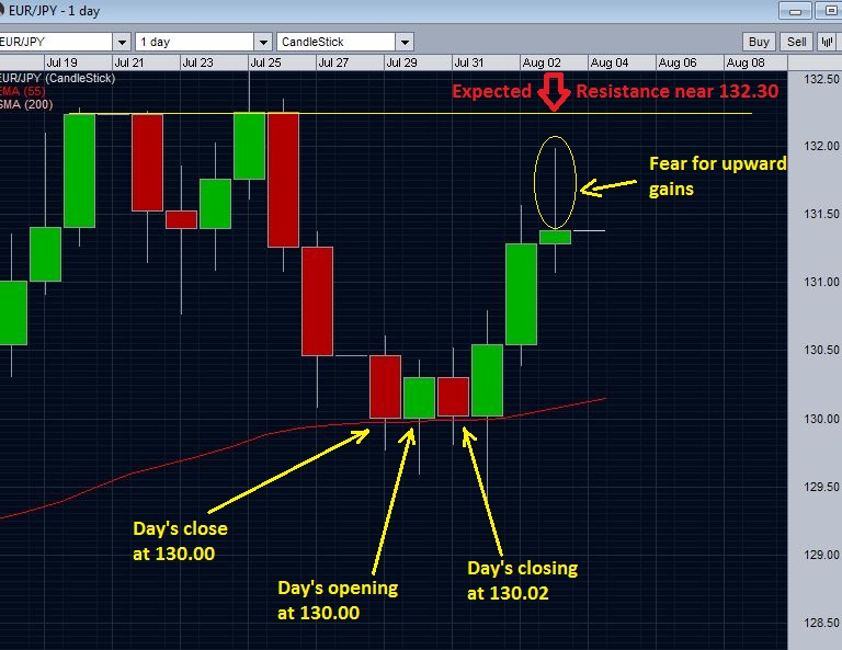 EURJPY and psychological 130 level