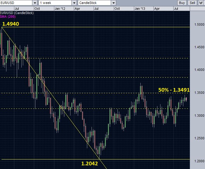 EUR/USD against the resistances