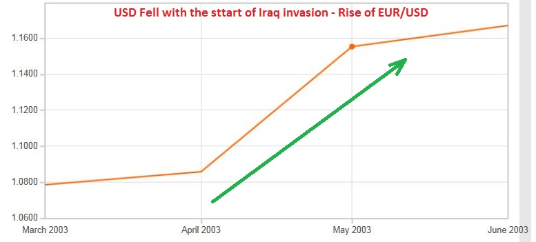 EUR/USD during the start of Iraq invasion