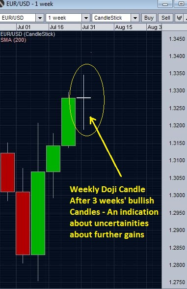 EURUSD weekly Doji candle
