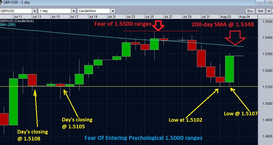GBPUSD and psychological support