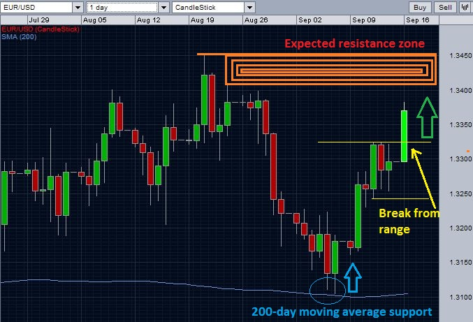 EUR/USD and upcoming resistances