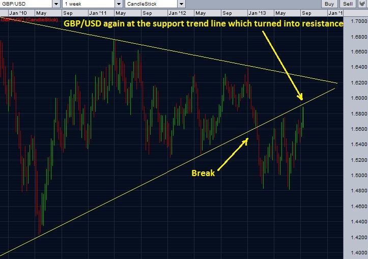 GBP/USD at the trend line resistance