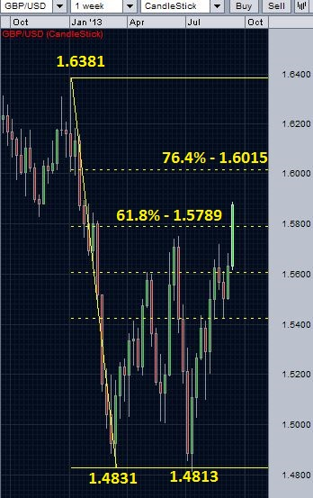 GBP/USD broke over the retracement resistance level