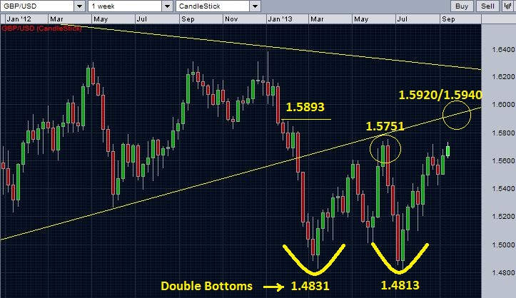 GBP/USD closer view