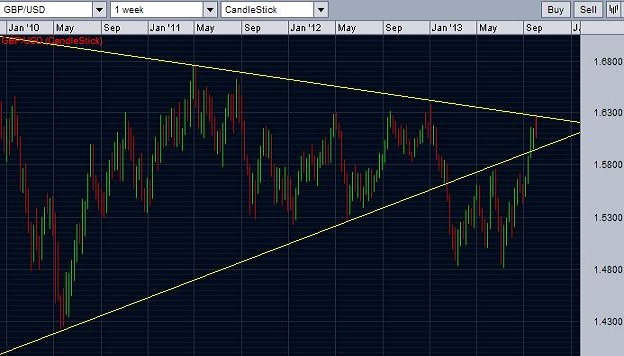 GBP/USD trend lines