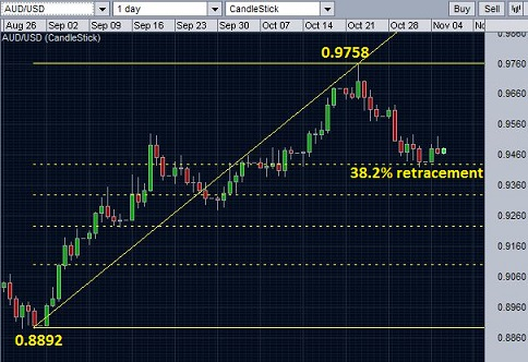 AUDUSD comleted 1st level of retracement