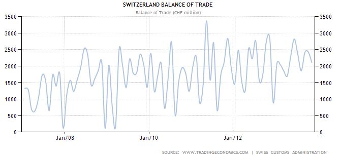 Switzerland - Balance of trade - continuous surplus - historical data