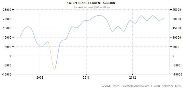 Switzerland - Current Account - Historical data - continuous surplus