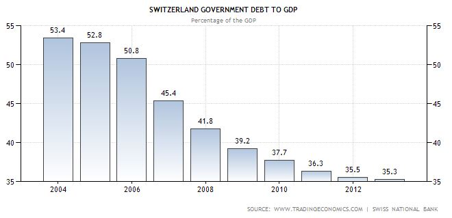Switzerland - Government Debt to total gross domestic product (GDP) ratio.